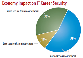 InformationWeek 2012 IT Salary Survey