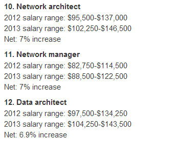 NetworkWorld: 2013 IT Salaries