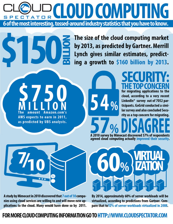 Cloud Computing: 6 of the most Interesting, Tossed-around Industry Statistics that You Have to Know
