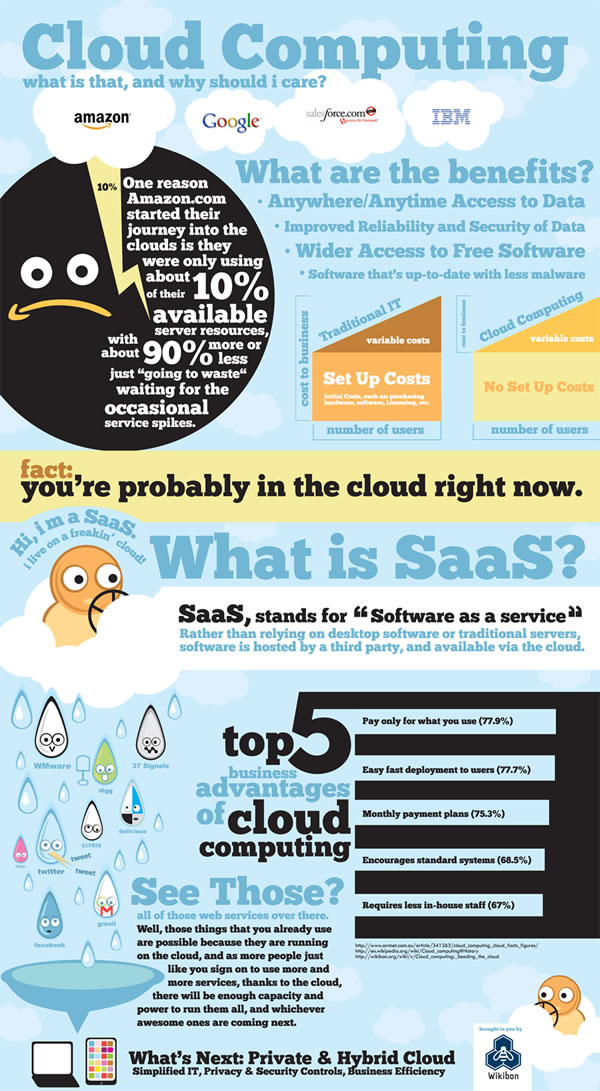 Cloud Computing: What Is It & Why Should I Care?