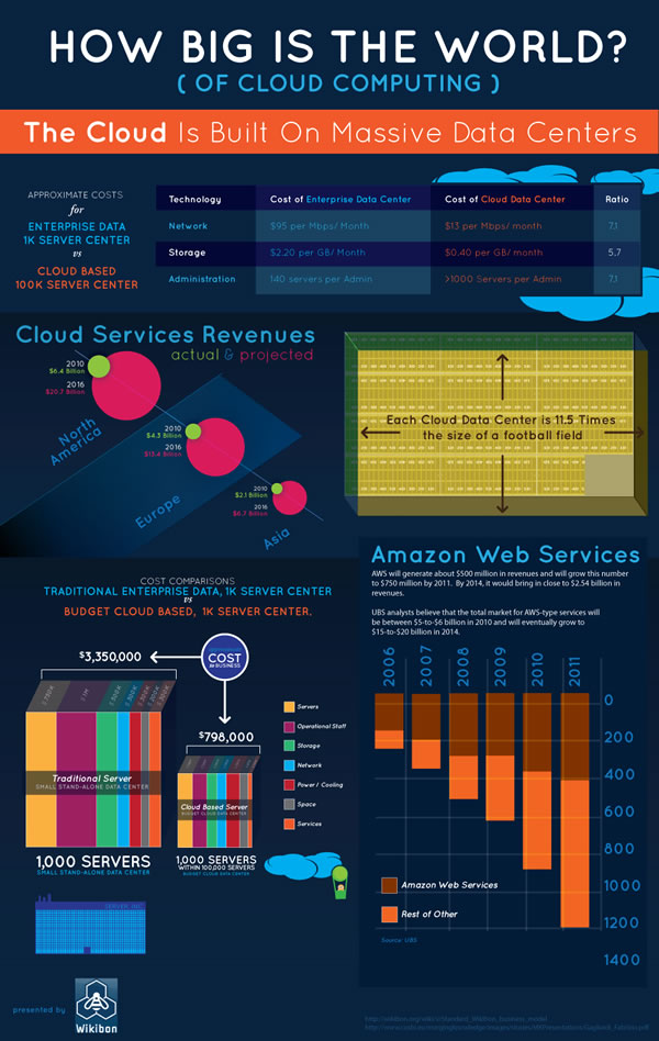 How Big is the World? (of Cloud Computing)