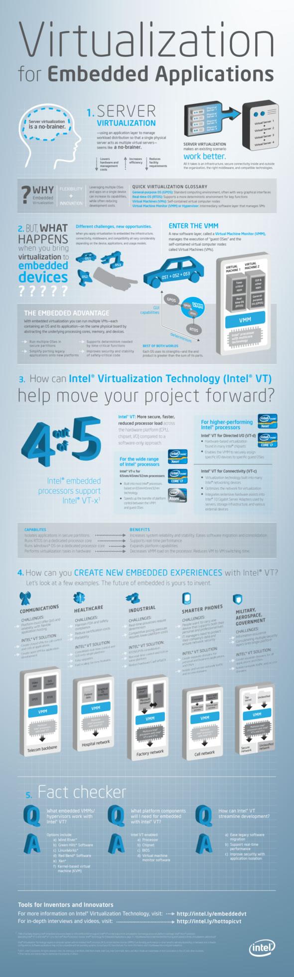 6 New Infographics on Virtualization